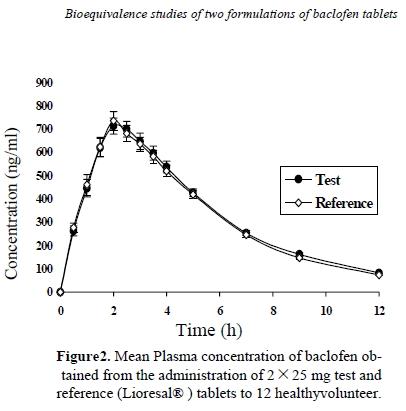 medikamente dosierung rechner